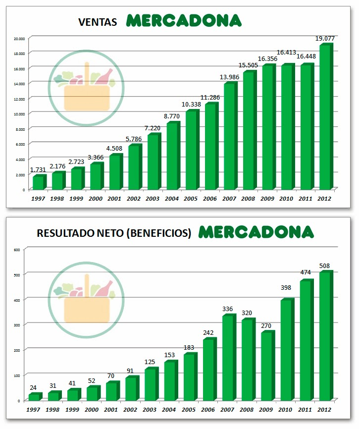 Mercadona Facturacion Beneficio 1997 2012