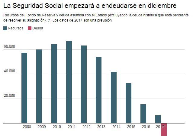 Seguridad Social Evolucion Fondo Reserva Deuda 2018