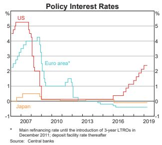 RBA Australia Policy Interest Rates