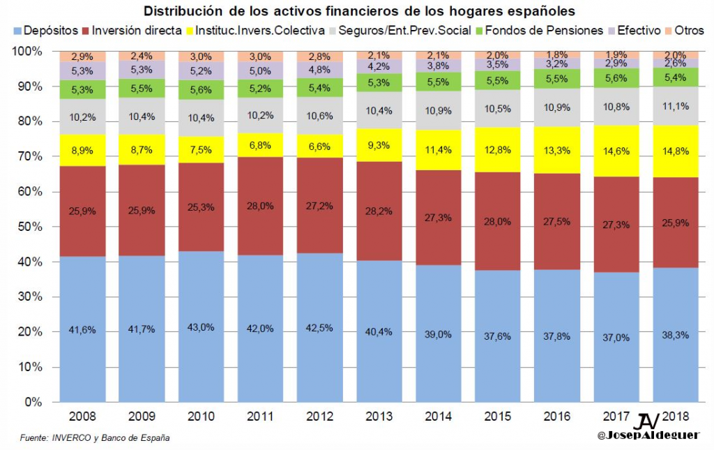 Distribucacion Activos Financieros Familias Españolas 2018