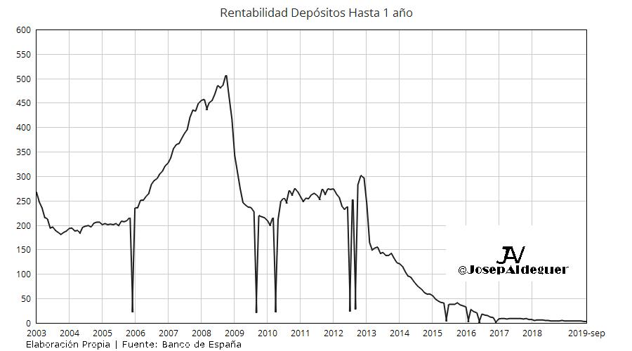 Rentabilidad Deposito Hasta 1 año