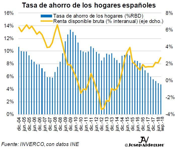 Tasa Ahorro Españoles Inverco Josep Aldeguer