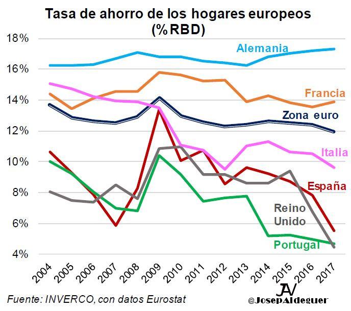Tasa Ahorro Europa Inverco Josep Aldeguer