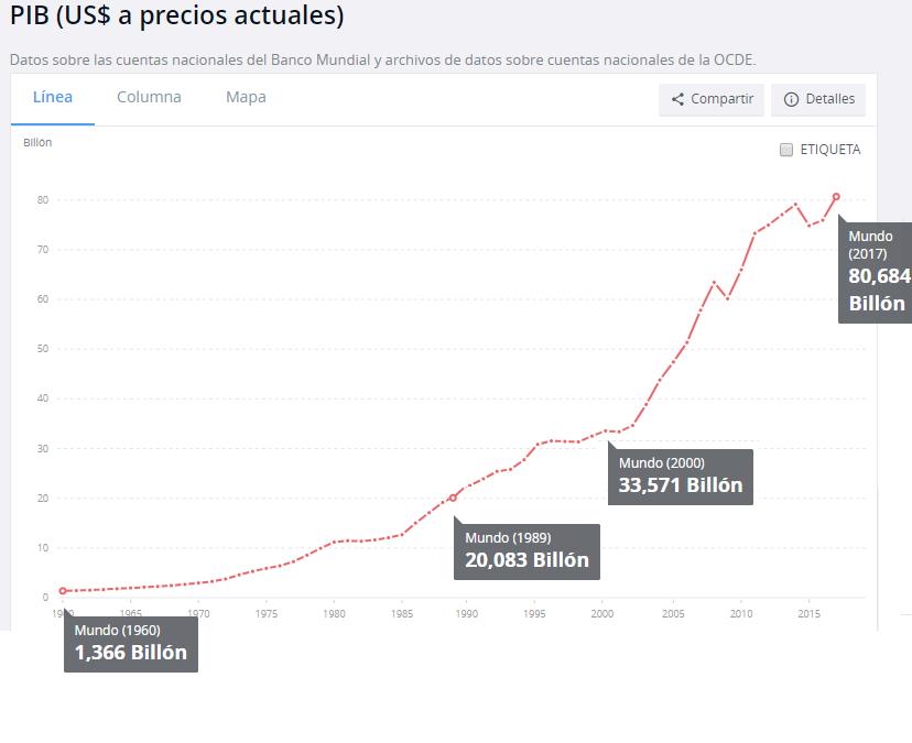 Crecimiento PIB Mundial 2017