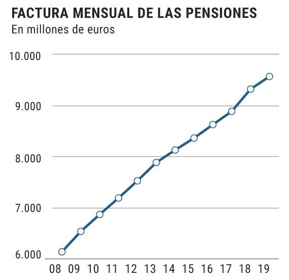 Pensiones Publicas Factura Mensual Seguridad Social