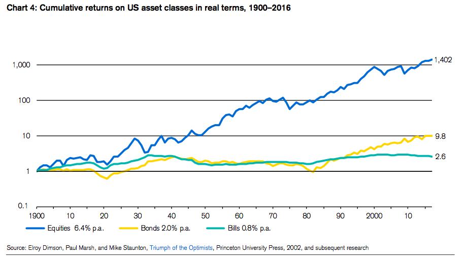 Rentabilidad Historica Renta Variable Renta Fija