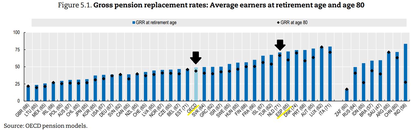 Ahorrar para la jubilacion - Tasa Sustitucion Tasa Reemplazo Pension España OCDE 2019