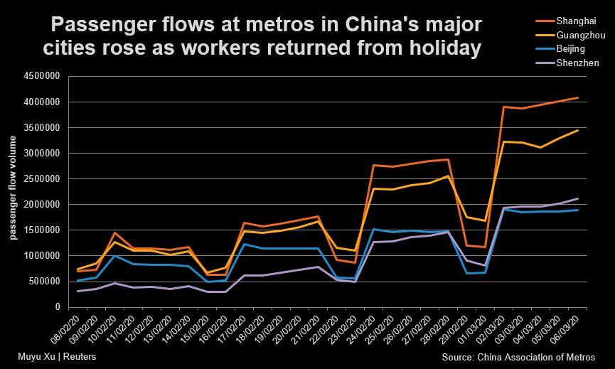 Pasajeros de China en el Metro de las mayores ciudades despues del COVID19 Coronavirus