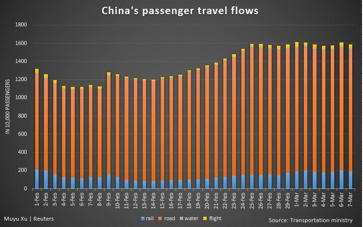 Pasajeros de China