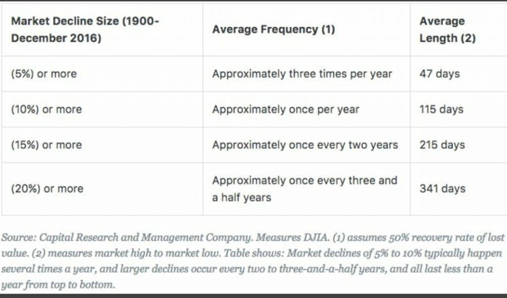 Caídas y frecuencia
